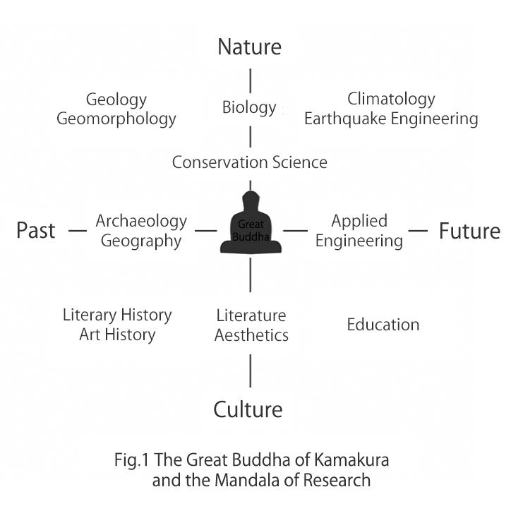 The Great Buddha Of Kamakura And The Mandala Of Research Keio