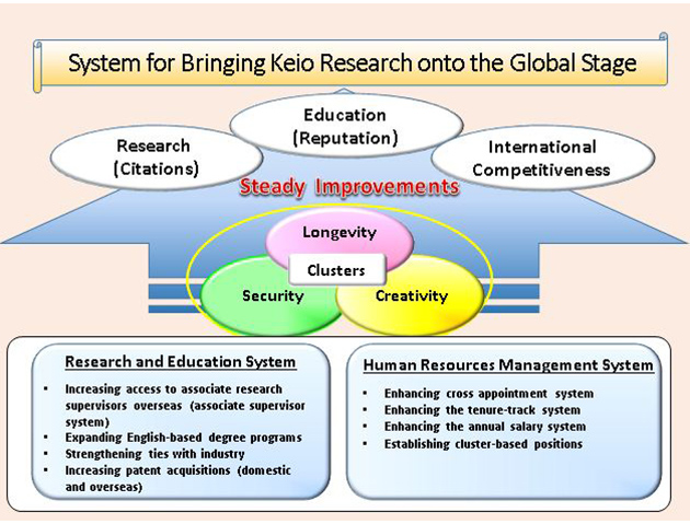 Keio Chosen for MEXT Top Global University Project as a Leading University Providing World-class Research and Education