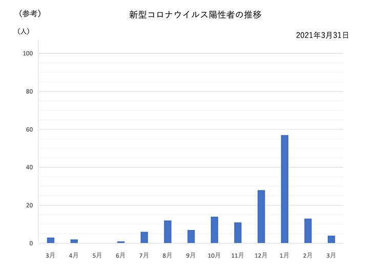 稲城 市 の コロナ 感染 者 数